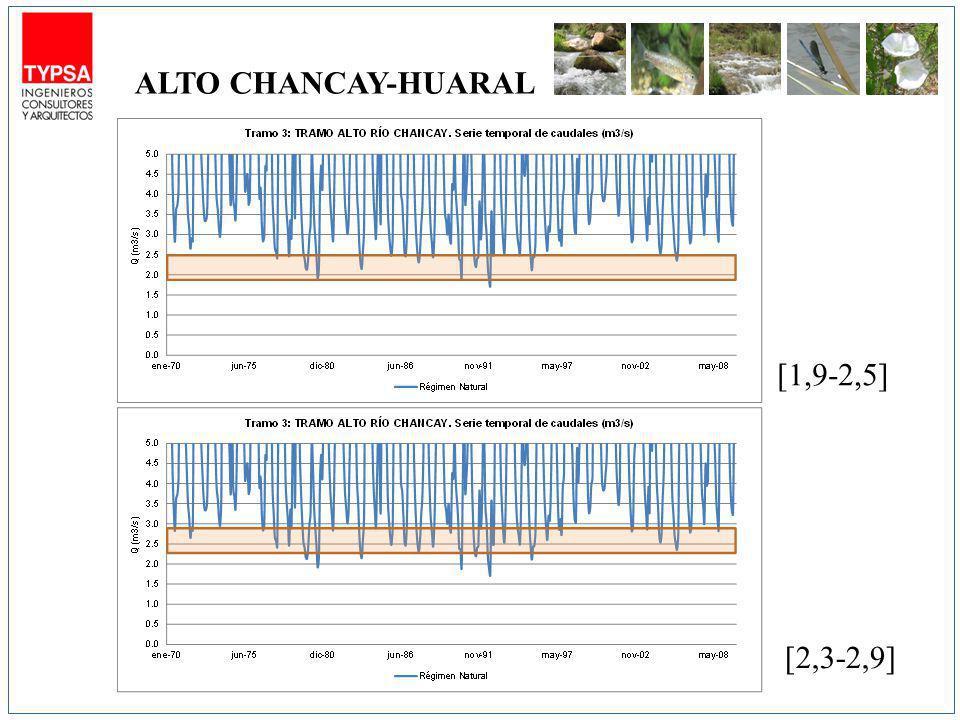 ALTO CHANCAY-HUARAL [1,9-2,5] [2,3-2,9]